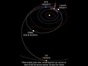 Dráha Juno