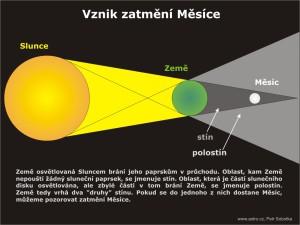 Zdroj: astro.cz